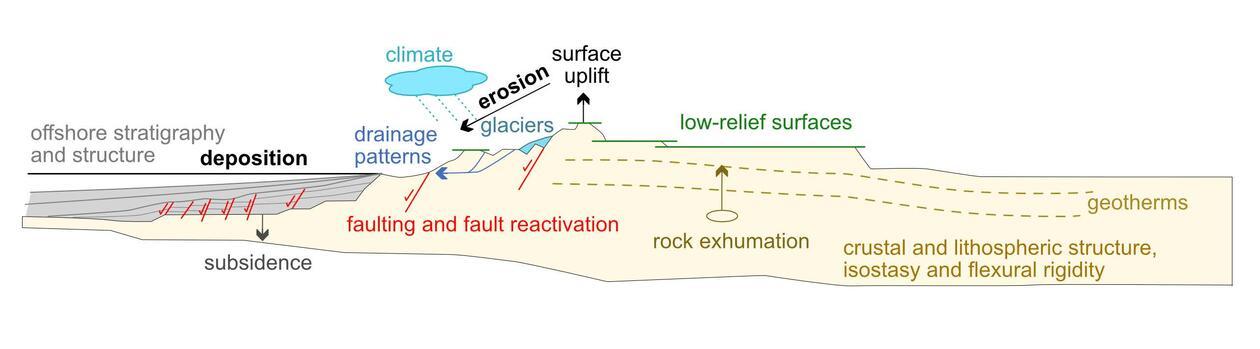 Structural evolution Caledonides