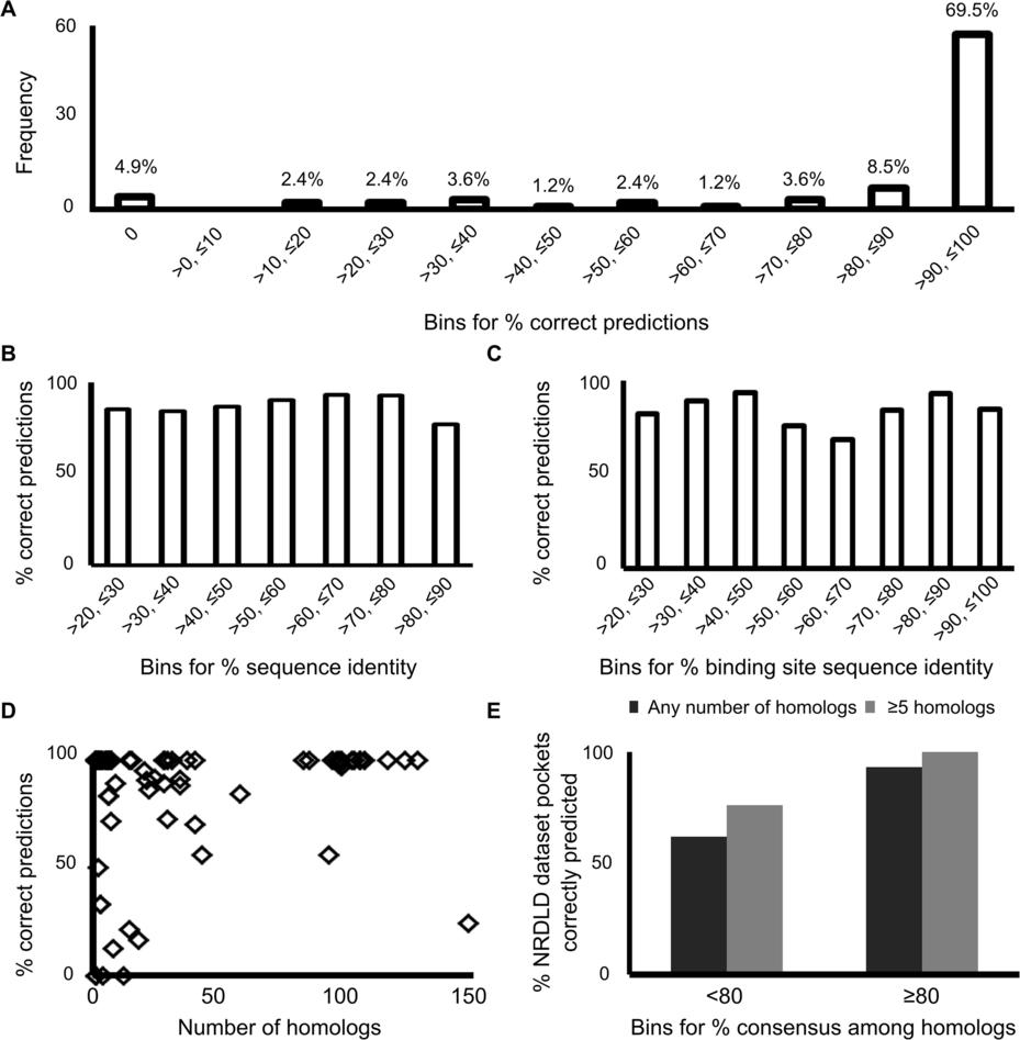 Homolog-based druggability predictions