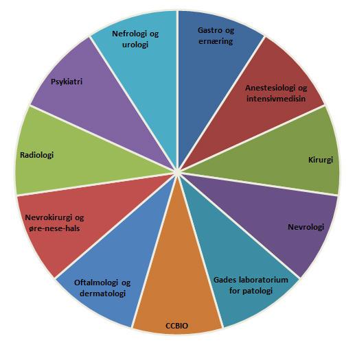 Kakediagram over seksjonene på Klinisk Institutt 1 (K1)