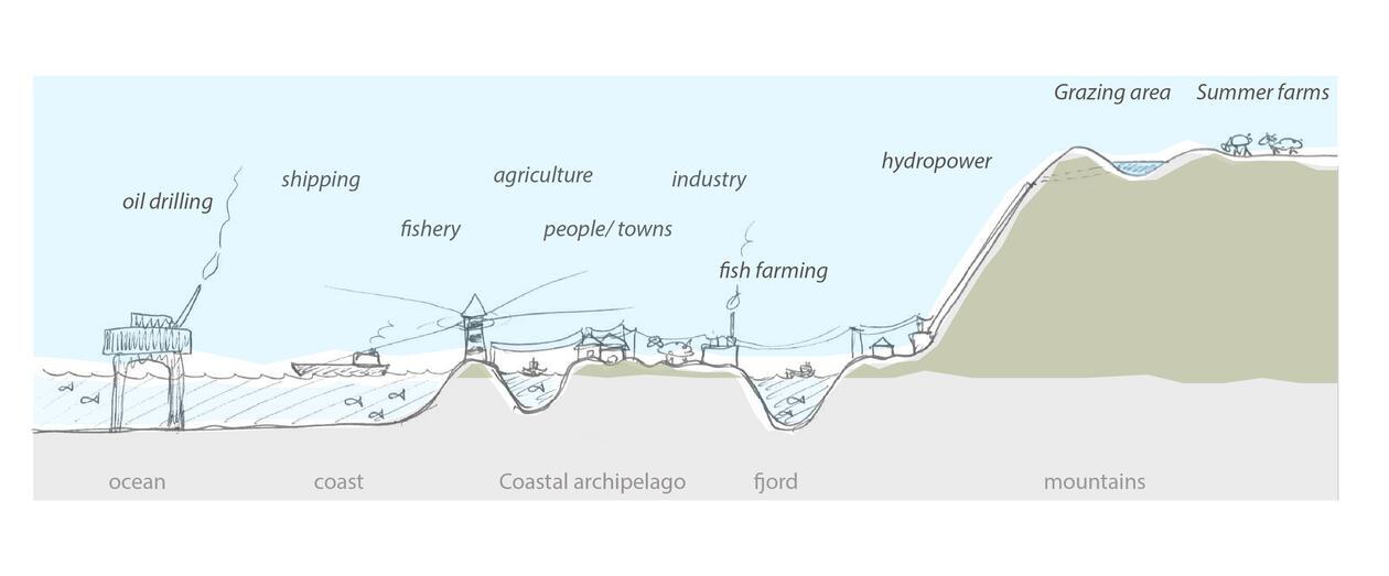 Illustration: Resource profile Nordhordland