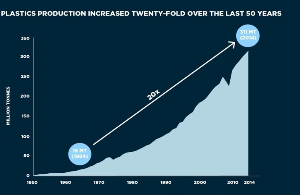 Plastproduksjon dei siste 50 åra