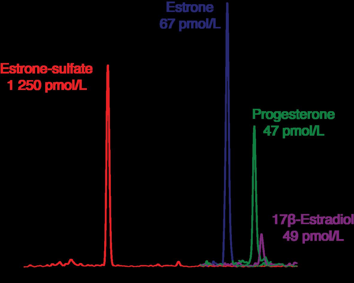 Chromatogram of estrogen