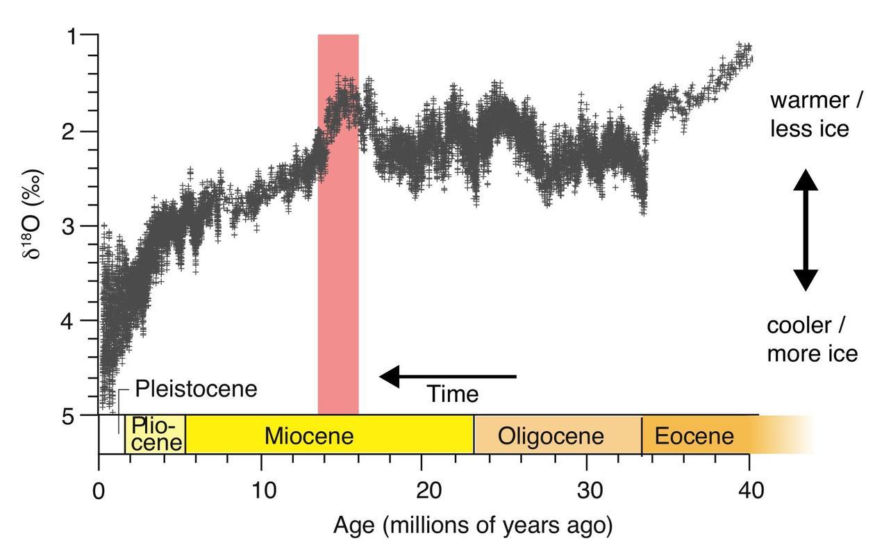 Miocene-d18O