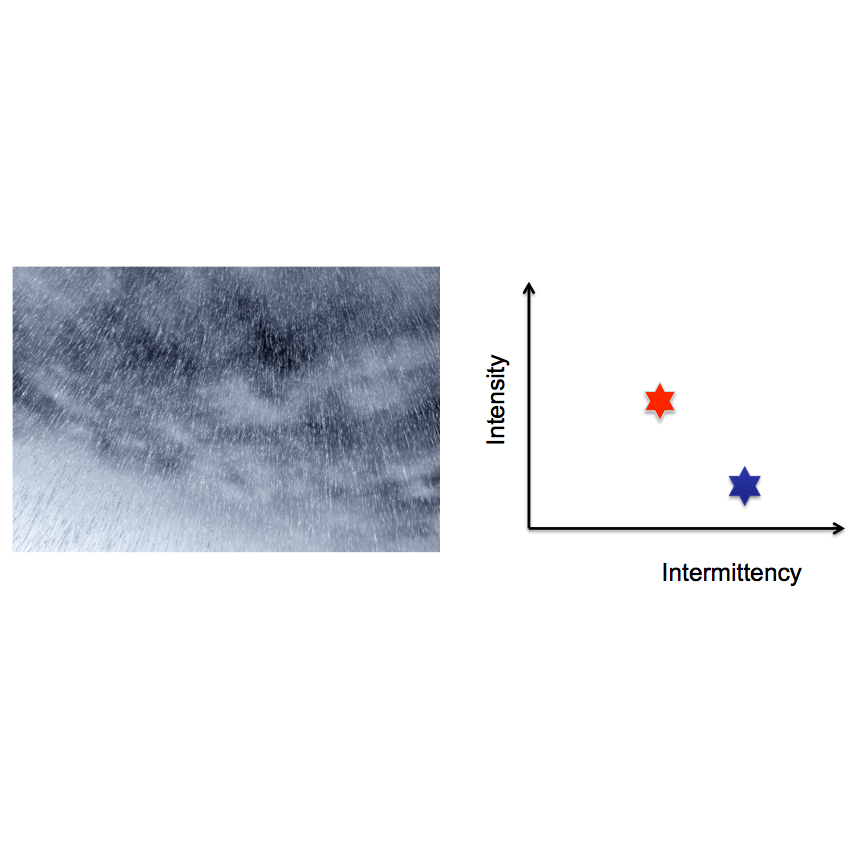 Precipitation intensity and intermittency