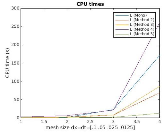 CPU timings