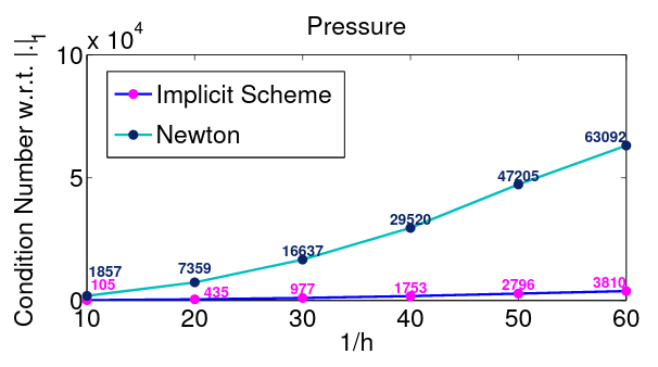 Comparison of condition numbers