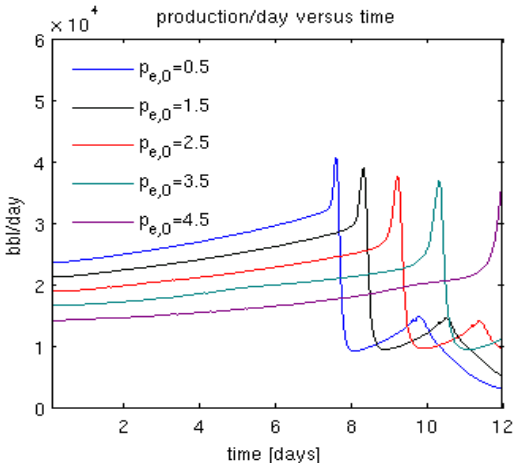 Production rates for different scenarios