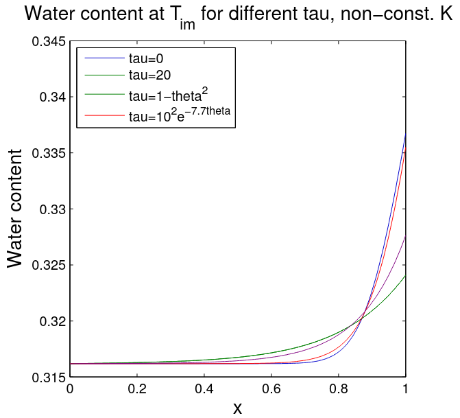 Water contents for different parameters