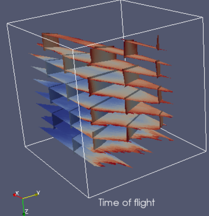 Time of flight of fracture cells for a scenario with confining pressure on the major fractures