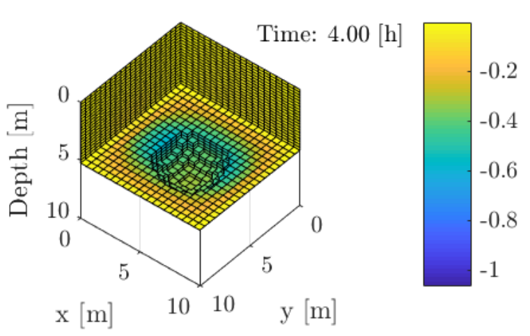 Consolidation process in a three-dimensional heterogeneous domain
