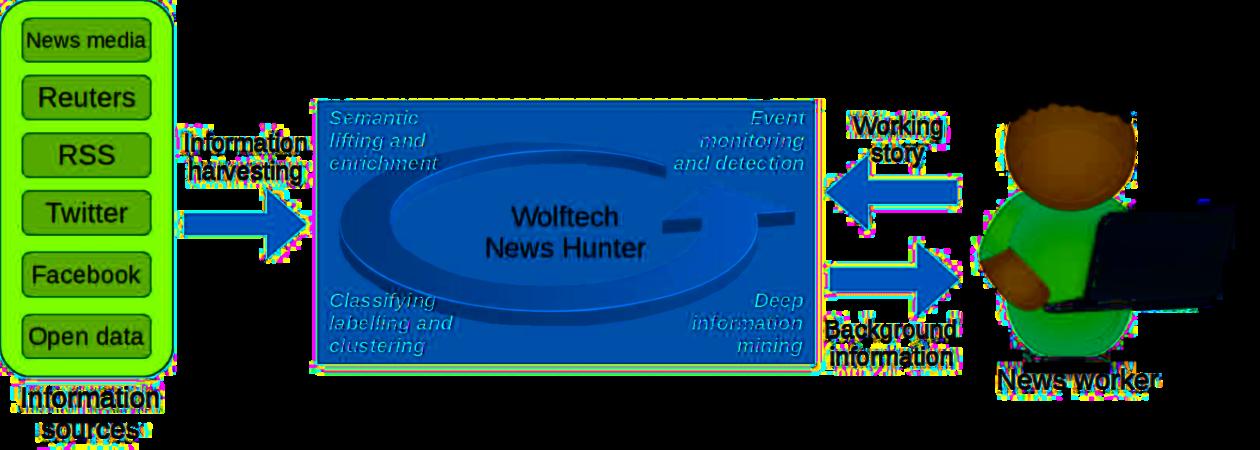 Bilde viser hvordan verktøyet NewsAngler henter inn og prosesserer informasjon til journalisten