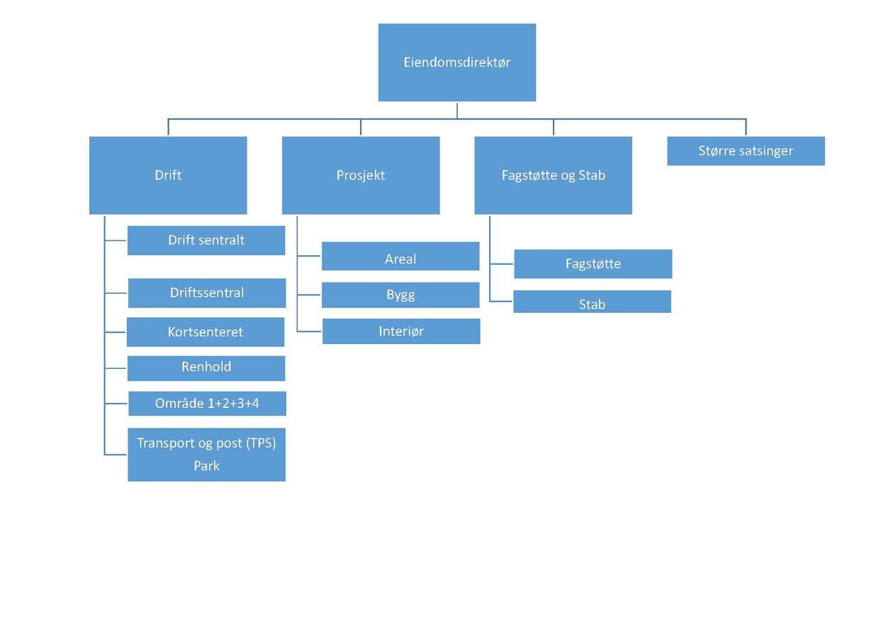 Organisasjonskart for Eiendomsavdelingen, UiB