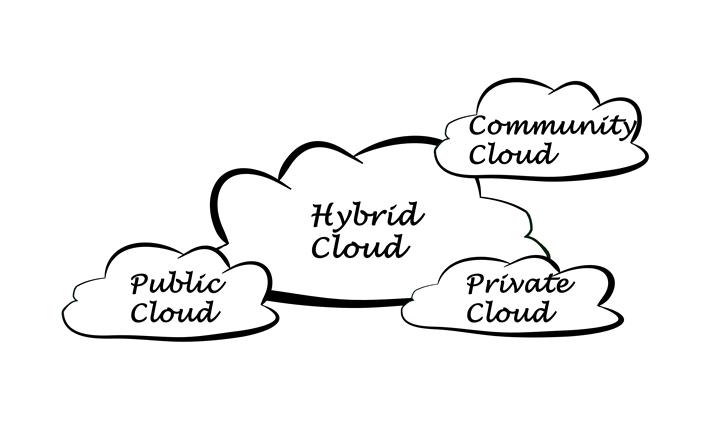 Public-, Hybrid-, Community- and Private Cloud (bilde av skyer med angitte tekster skrevet inni).