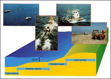 Onshore-Offshore