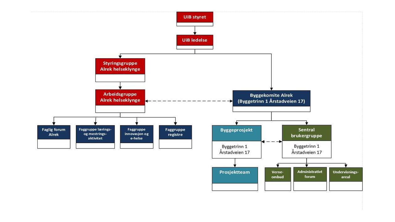 organisasjonskart over Alrek helseklynge prosjektet