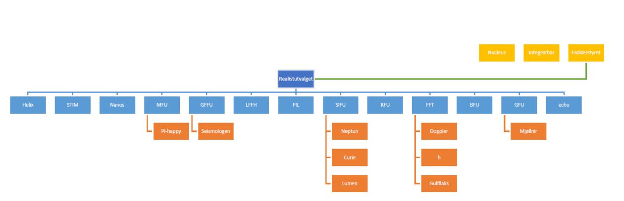 Et organisasjonskart over realistutvalget