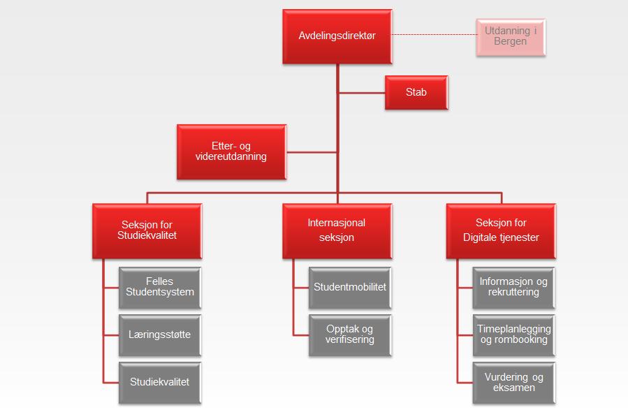 Organisasjonskart av studiadministrativ avdeling
