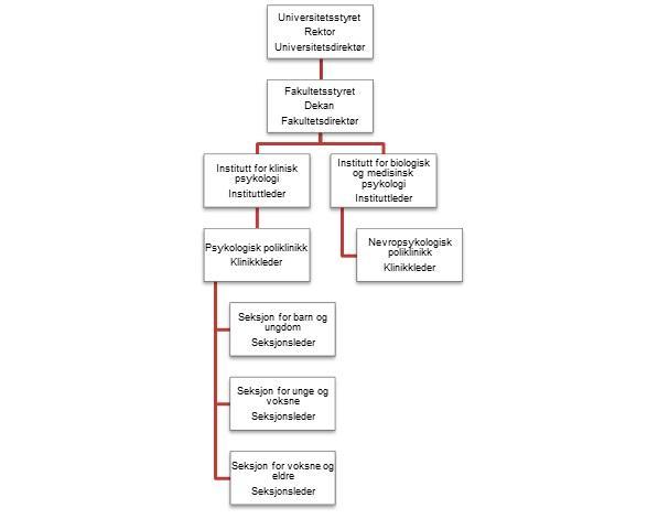 Organisasjonskart for klinikkene ved Det psykologiske fakultet