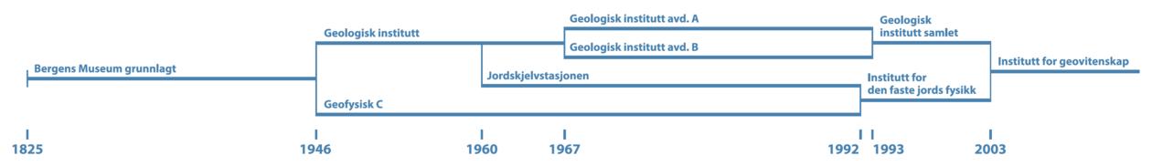 Organisasjonskart GEO historie
