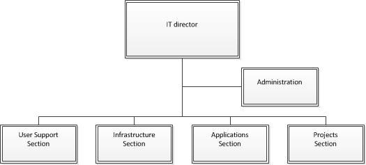 Organization chart for the IT division, with the IT director above Administration and four sections: User Support, Infrastructure, Applications and Projects.