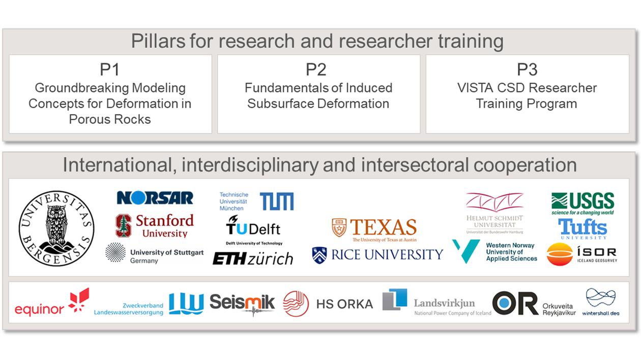 VISTA CSD - Partners