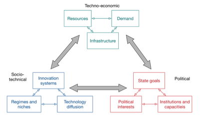 Techno-economic, socio-technical and political factors shaping national energy transitions