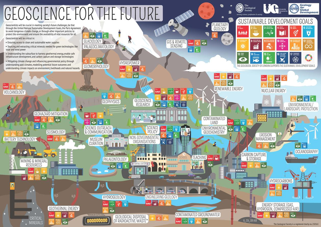 Poster fra Geological Society - Geoscience for the future