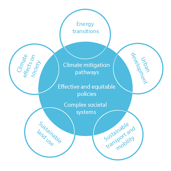diagram with circle with CET priority areas