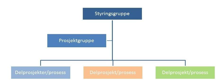 illustrasjon med et flytskjema over prosjektorganisering