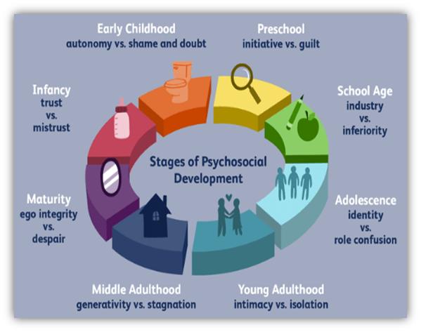 Psychosocial development stages