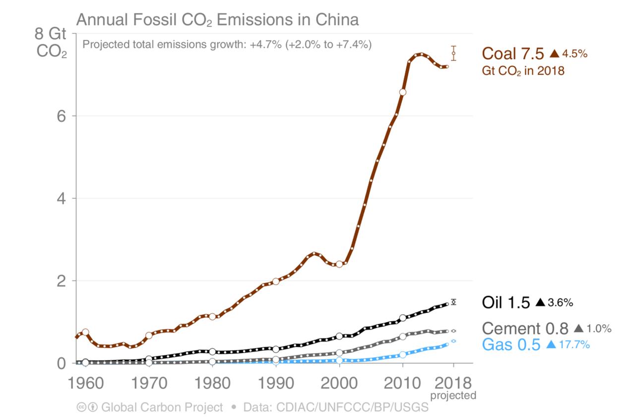 Utslipp av karbondioksid fra fossile kilder i Kina