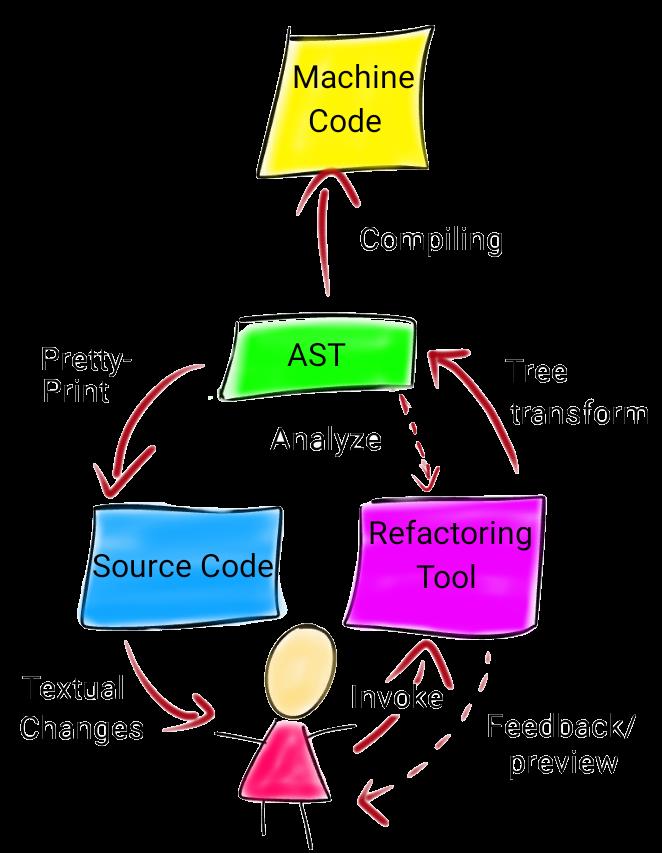 Refactoring tool usage