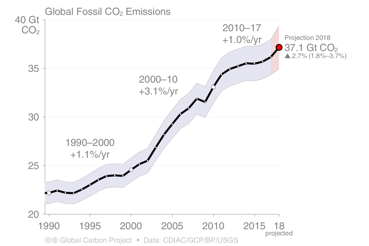 fossilfuel_and_cement_emissions