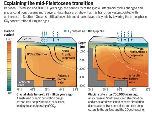 Figur fra Science perskeptiv