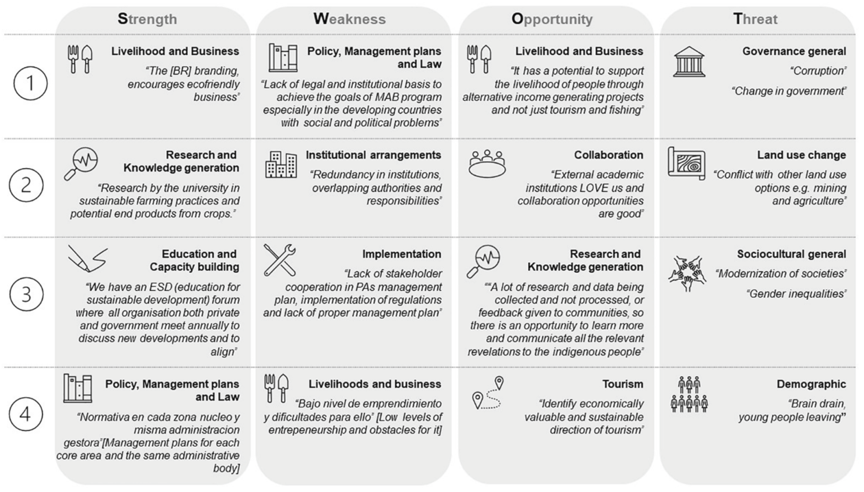 Summary of the top four themes raised by respondents in the SWOT (strengths, weaknesses, opportunities and threats) analysis on Biosphere Reserve (BR) functioning (workshops and surveys).