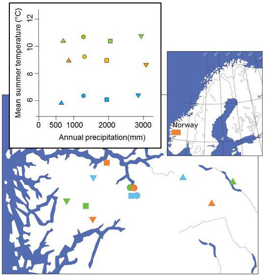 Map of western Norway showing the location of the experimental sites with an inset graph shwoing the precipitation and average summer temperature of each site