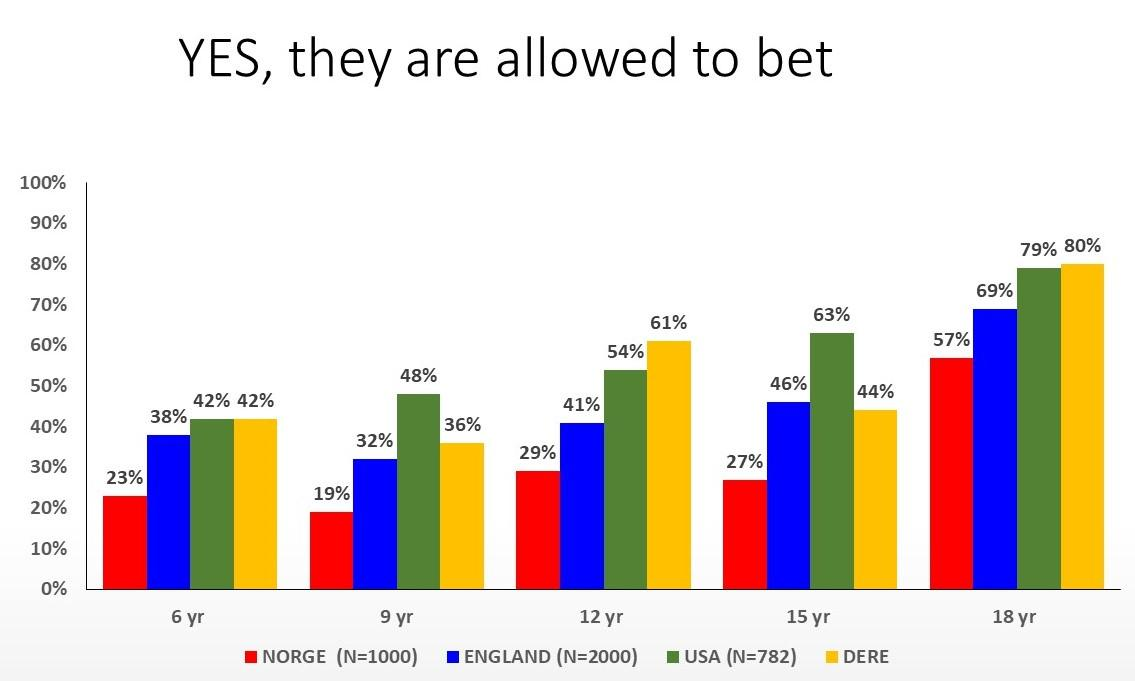 Resultatene fra eksperimentet viser at 61 % av ungdommene vil tillate 12-åringer å spille om ukelønnen sin, mot kun 29 % av den norske normalbefolkningen.