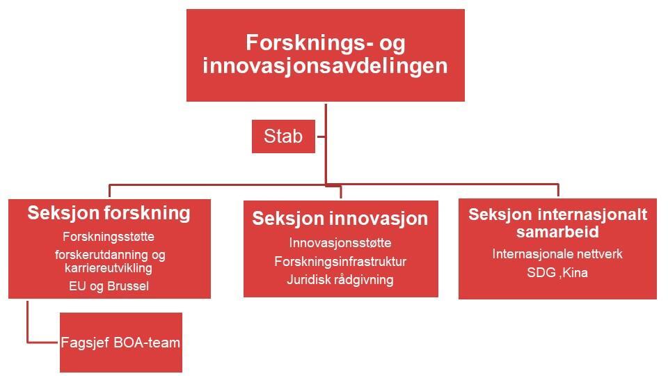 Struktur FIA