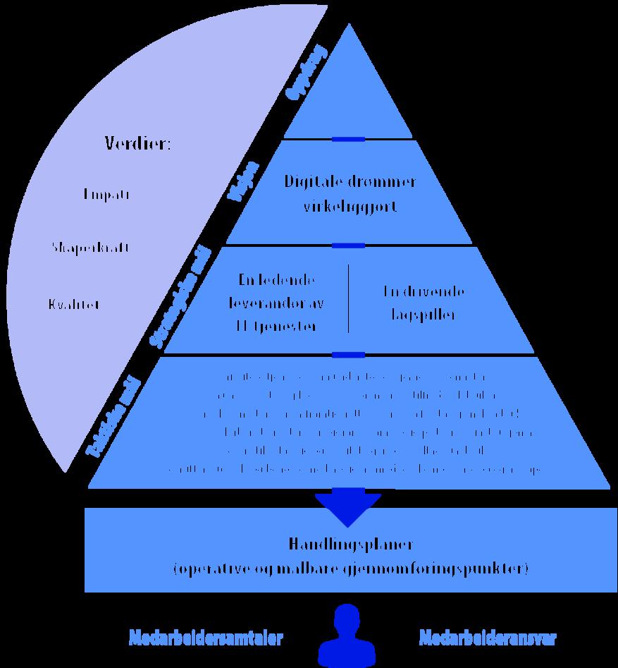 IT-avdelingens styringspyramide fra IT-avdelingens oppdrag på toppen via visjon, strategiske mål, taktiske mål til handlingsplaner, som igjen underbygges av medarbeidersamtaler og medarbeideransvar. Verdiene skal gjennomsyre det hele.