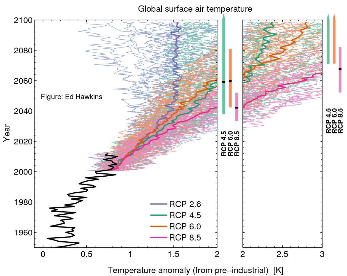 Global surface air temperature