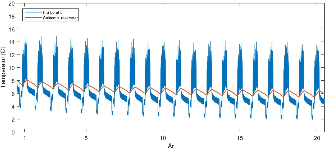 Temperaturprofil grunnvarmesystem