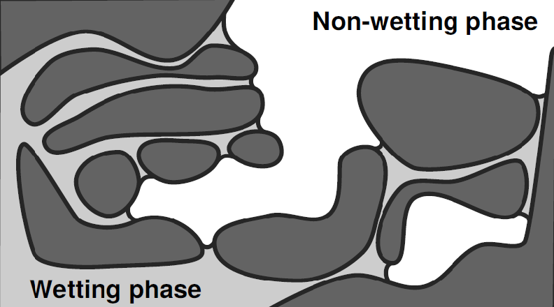 Distribution of wetting and non-wetting fluid