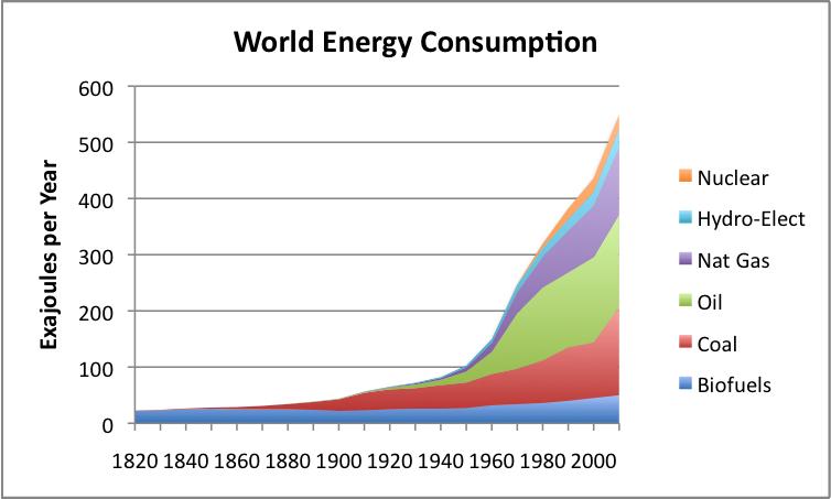 Graph showing energy consumption