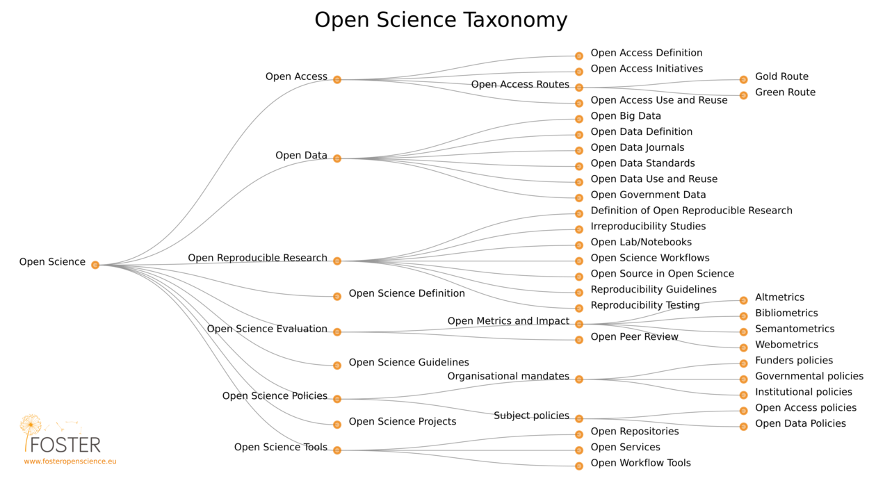 Open Science taxonomy