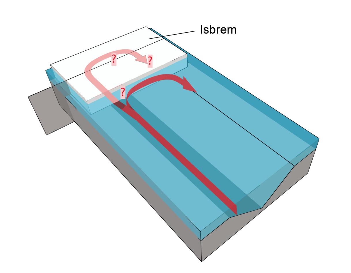 Ved å plassere måleinstrumenter så nært ytterkanten av isbremmen som mulig, håpet forskerne å finne ut hva som skjer når strømmen av varmt vann innover i kløften møter isbremmen.