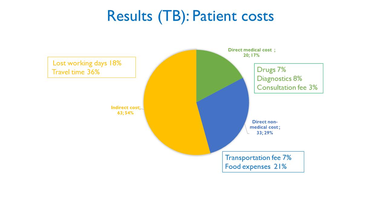 TB costs