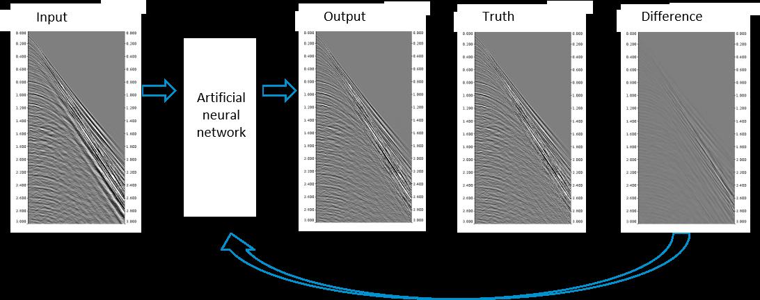 Illustration of neural network