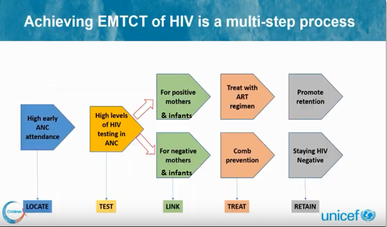 UNICEF PMTCT process schematic