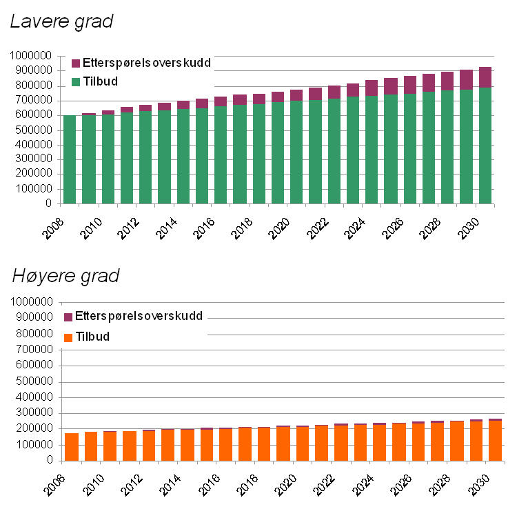 FIGUR 3. KLIKK PÅ FIGUREN FOR STØRRE BILDE. Tilbud og etterspørsel etter...
