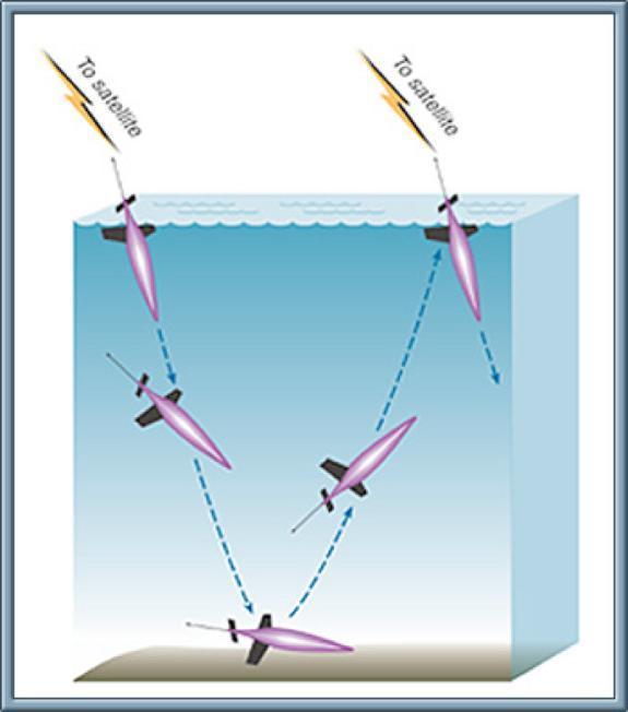 Farkostene kan dykke, styre og stige uten hjelp av propell for å skape...